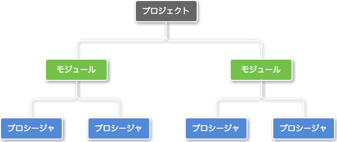 VBAプロジェクトの基本構成