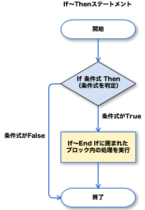 If〜Thenステートメント