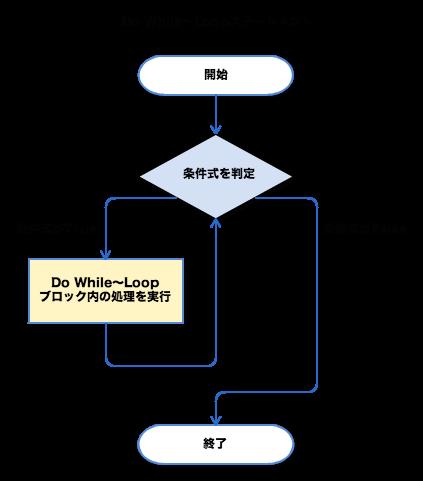Do While〜Loopステートメント